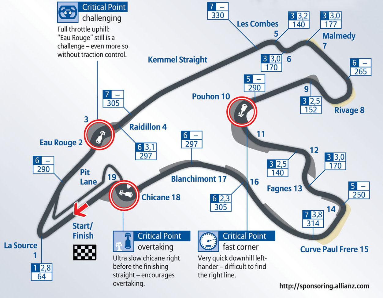 Spa Francorchamps Belgian Grand Prix